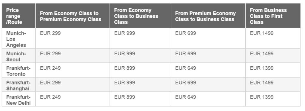 Lufthansa предлагает апгрейд за деньги
