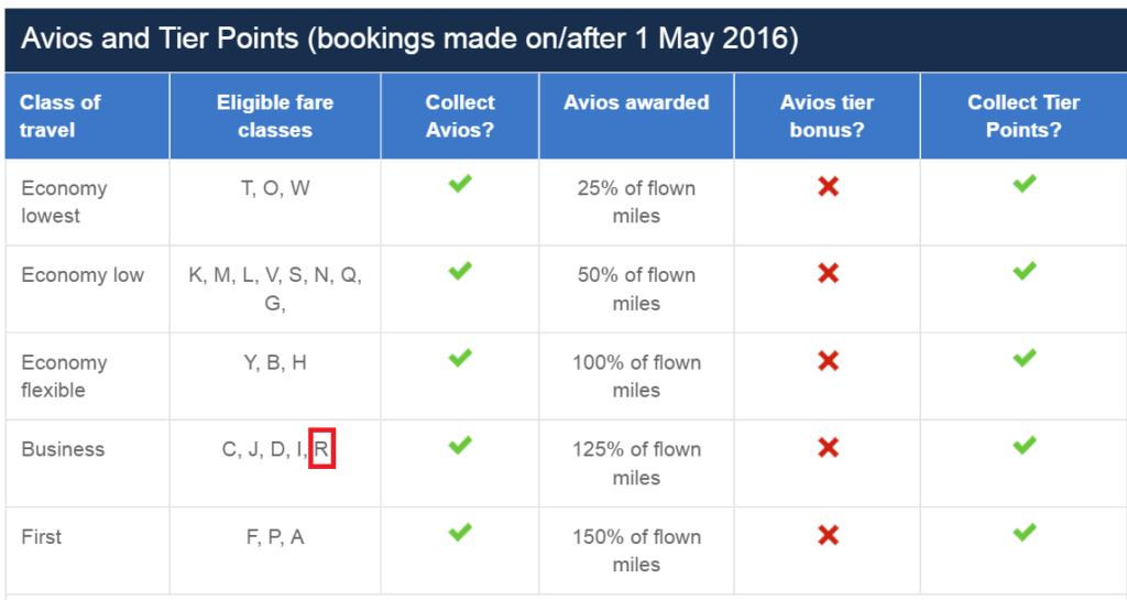 Qatar: класс бронирования R включен в таблицы накопления миль American Airlines и British Airways