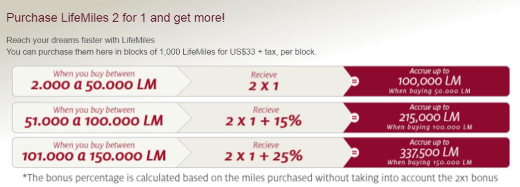 Lifemiles продает мили с бонусом 125%