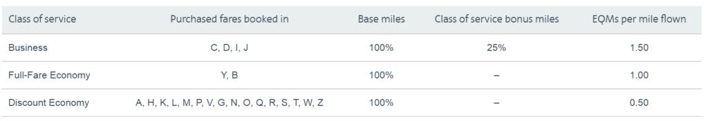 Очередные изменения в начислении миль AAdvantage на рейсах партнеров