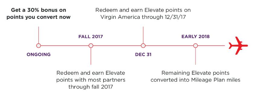 Программа Elevate прекратит существование в 2018 году