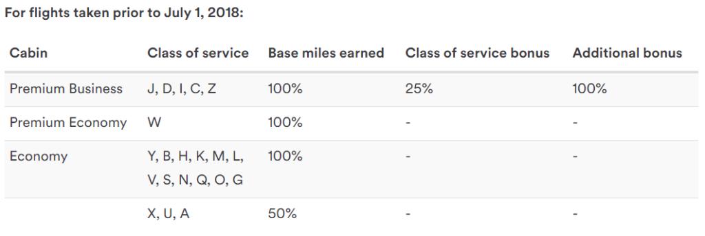 Alaska Mileage Plan изменяет мильные начисления за полеты с LATAM