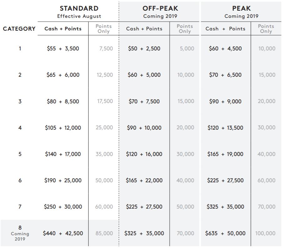 Новая таблица расценок Marriott Cash + Points